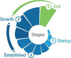 4 Stages of Growth Cycle | Evolution Capital Partners